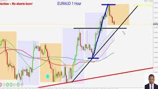EUR/AUD : BULLISH: GOOD FOR THE 3SMA STRATEGY!