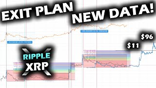 EXIT PLAN and PRICE PREDICTION FOR THE RIPPLE XRP PRICE CHART Revised Information from PRICE ACTION