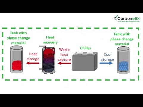 Heat Recovery and Thermal Energy Storage Integration
