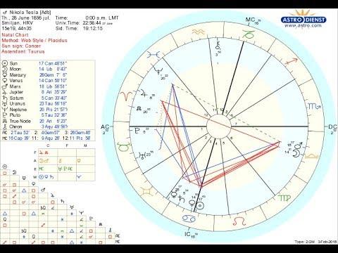 Nikola Tesla Chart Youtube