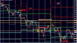 Торговая система на основе анализа уровней Пивот (Pivot Points) . Видеоуроки по трейдингу от BroCo