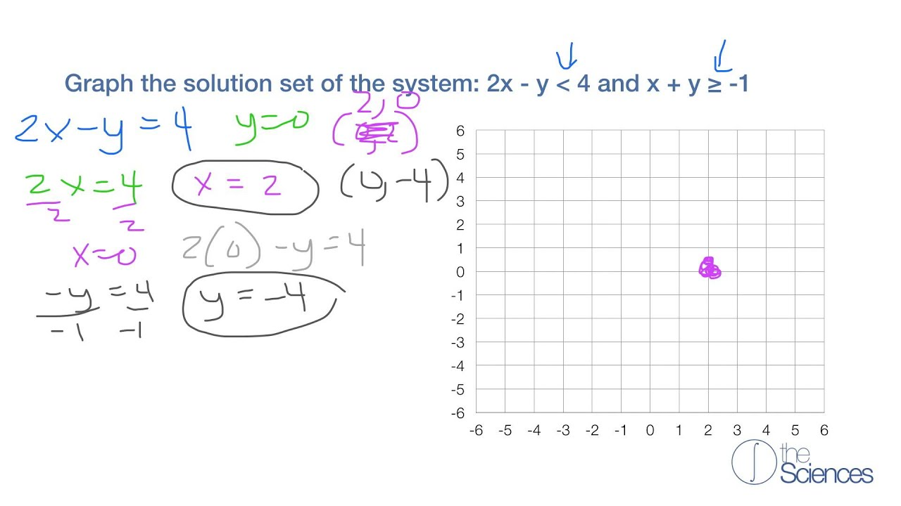 how to solve an inequality and graph the solution set
