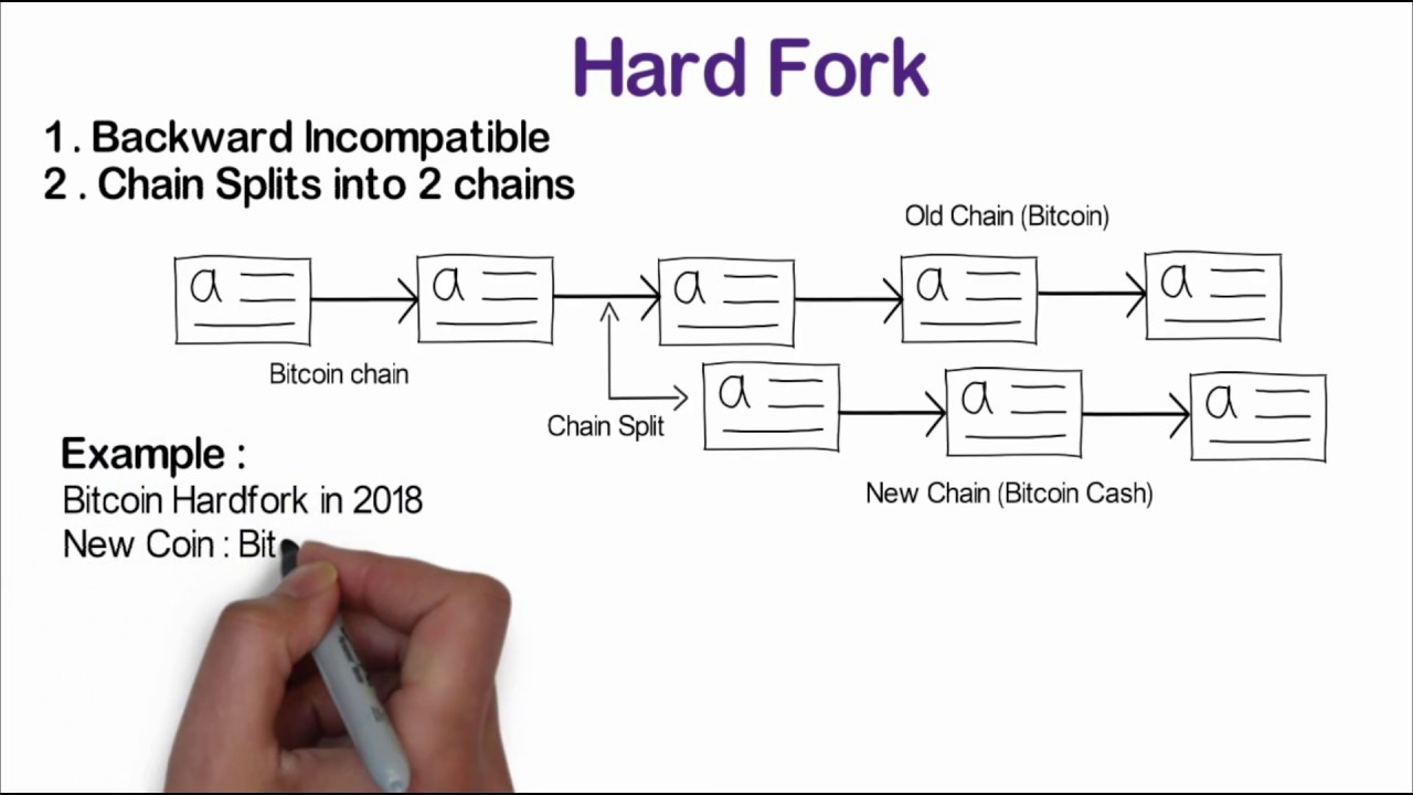what is cryptocurrency fork