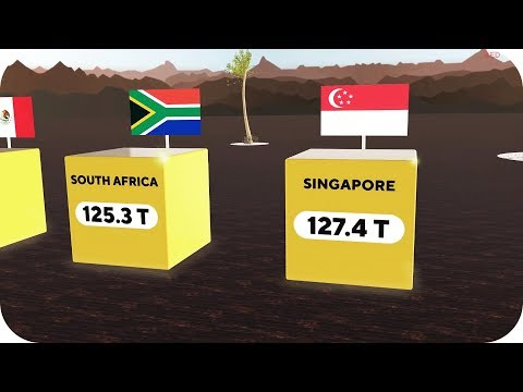 GOLD Reserves Comparison   3D