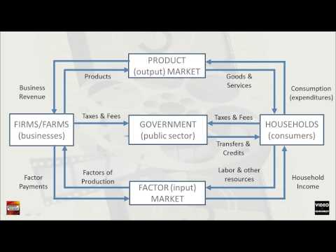 National Economy Flow Chart
