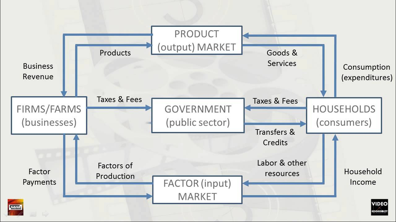 National economy flow chart youtube national economy flow chart nvjuhfo Images