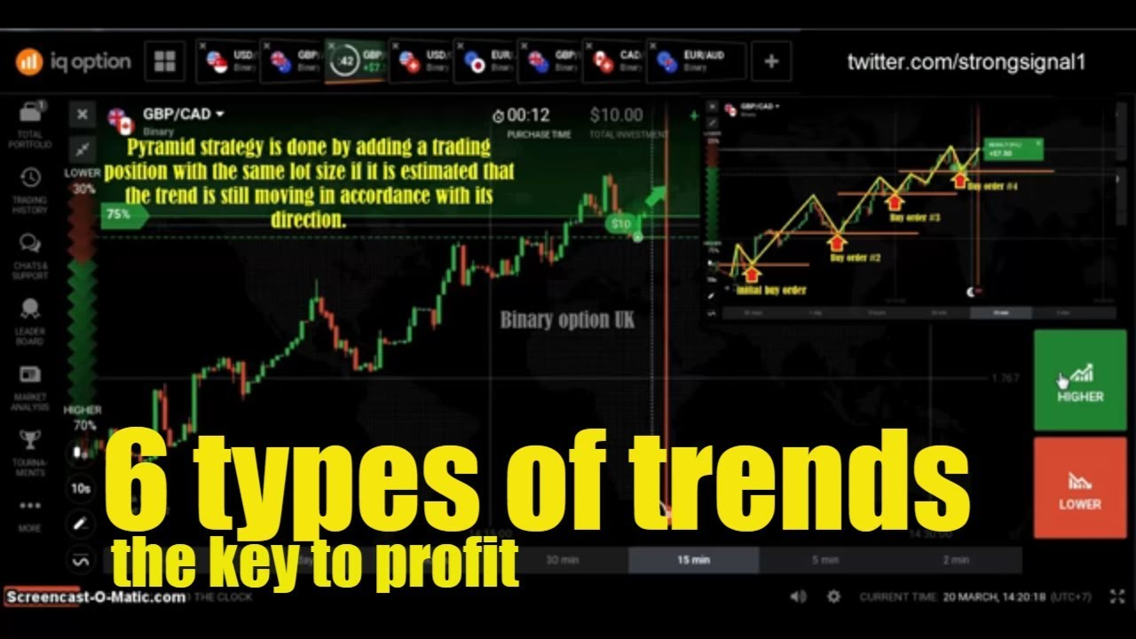 6 types of trends - the key to profit - iq option trading