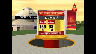 Kaun Banega Mukhyamantri(14.08.2018): BJP Likely To Be Decimated By Congress In Rajasthan | ABP News