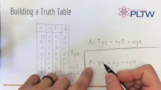 Truth Tables and Logic Expressions