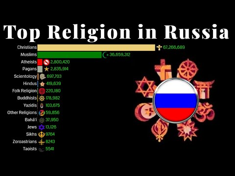 Top Religion Population in Russia 1900 - 2100 | Religion Population Growth