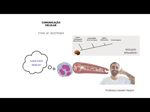 #Farmacologia: Farmacodinâmica (tipos de receptores)
