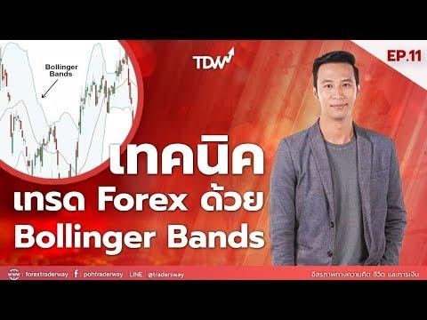 สอนเทรด Forex ด้วยเทคนิค Bollinger Bands