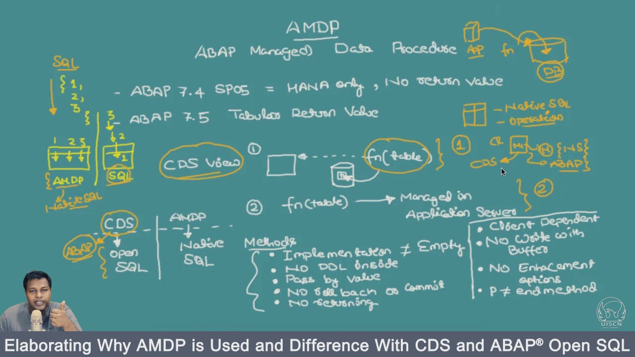 Elaborating Why AMDP is Used and Difference With CDS and ABAP® Open SQL