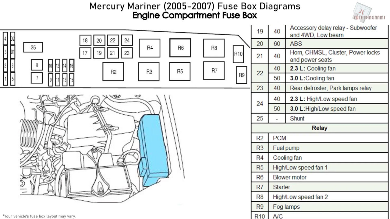 Mercury Mariner (2005-2007) Fuse Box Diagrams - YouTubeYouTube