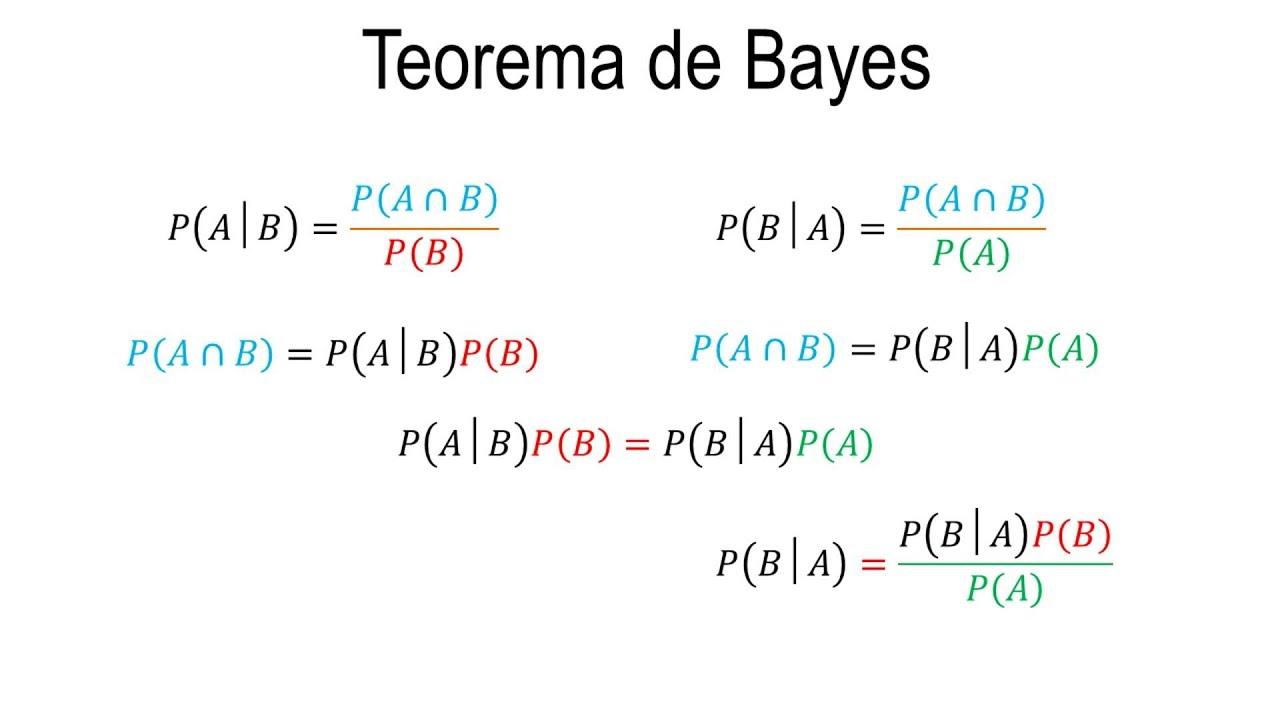Deducci n del teorema de bayes para dos eventos