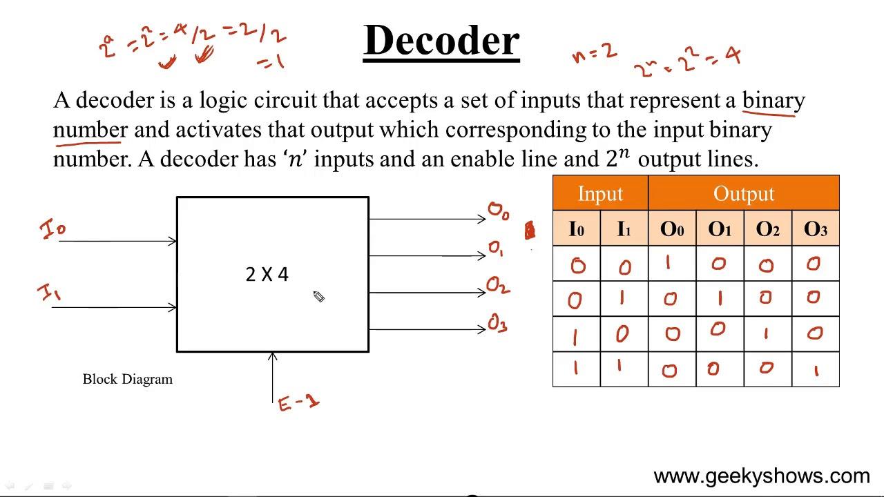 2 4 decoder logic diagram