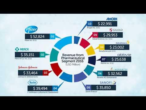 Top 10 Pharmaceutical Companies 2017
