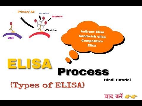 ELISA in hindi || biology ||