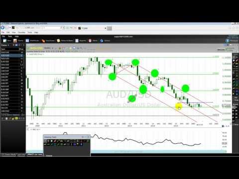 FX Technical Trading In 2016 Australian US Dollar Part One