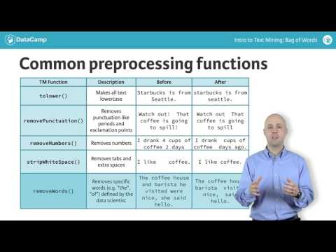 R tutorial: Cleaning and preprocessing text