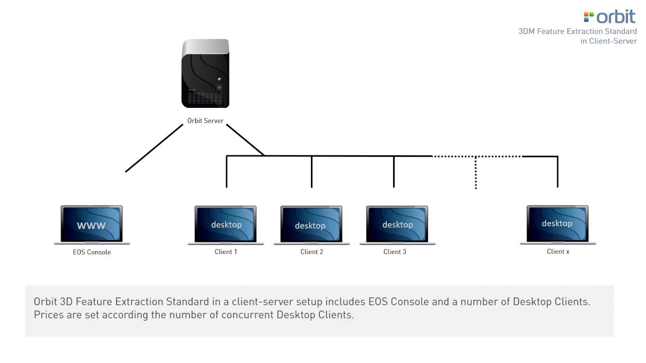 Orbit 3dm feature extraction standard in client server for Consul server vs client