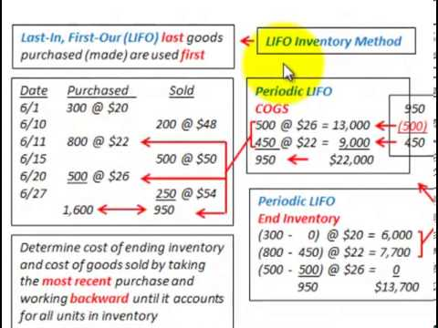 "lifo vs fifo Alternatives to the fifo method for inventories with identical items include the ""last in, first out,"" or lifo, method and average-cost inventorying in lifo, the company attributes each sale to the most recently acquired inventory items and ""works backward"" toward the older items."