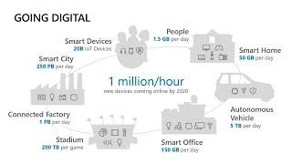 IoT AI and Digital Twins | THR2188