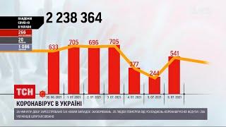 Коронавірус в Україні знову зросла кількість інфікованих за добу