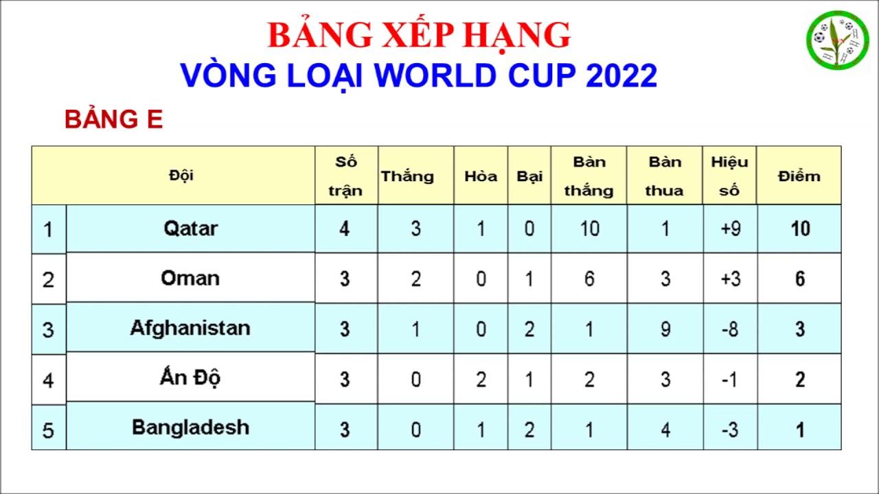 Việt Nam Xếp Thứ Mấy Bảng Xếp Hạng Vong Loại World Cup 2022 Chau A Youtube