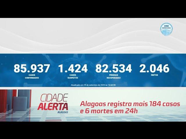 Coronavírus: Alagoas registra mais 184 casos e 6 mortes em 24h