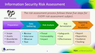 Crown Jewels Risk Assessment: Cost-Effective Risk Identification