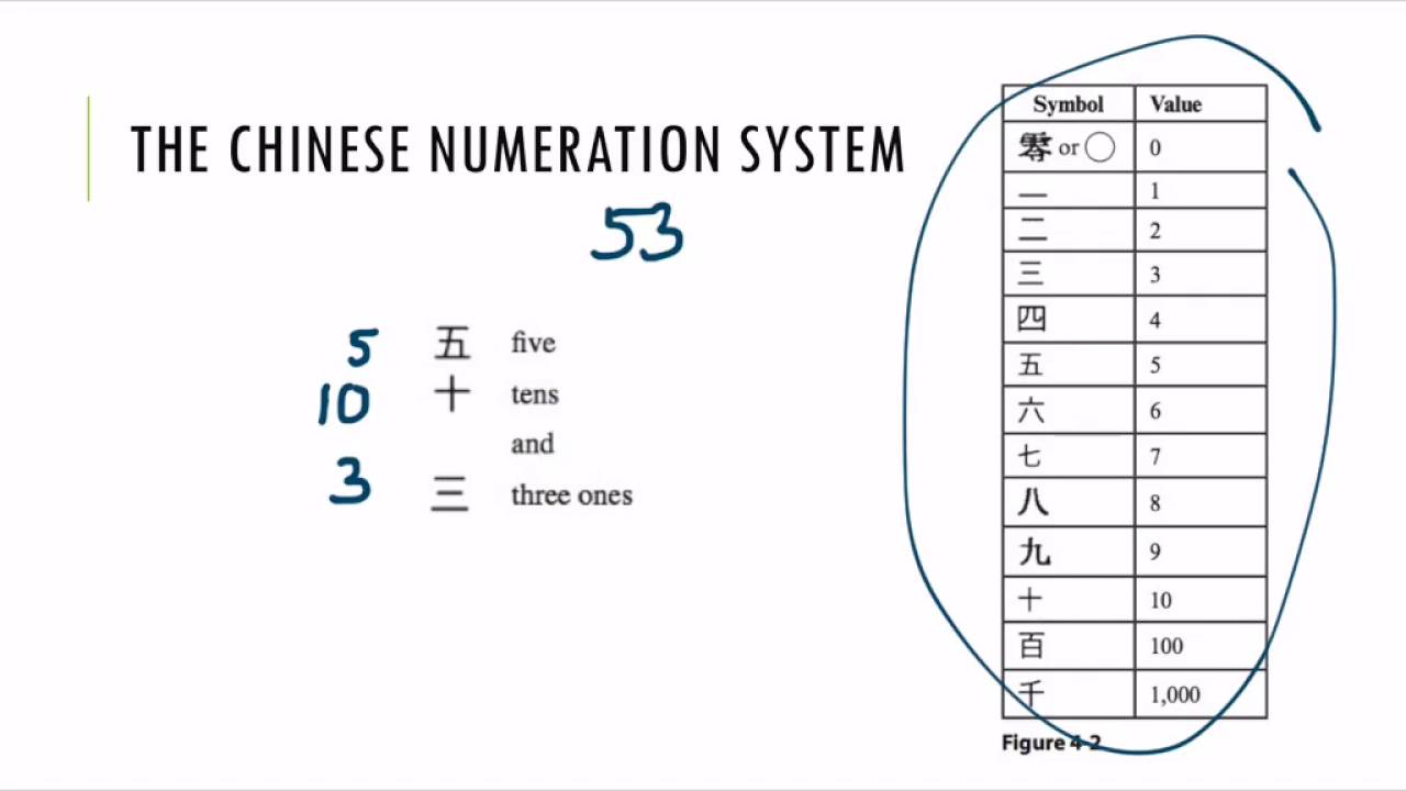 NUMERATION SYSTEMS PDF DOWNLOAD