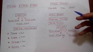 İktisada Giriş 1 Temel kavramlar (AÖF - KPSS)