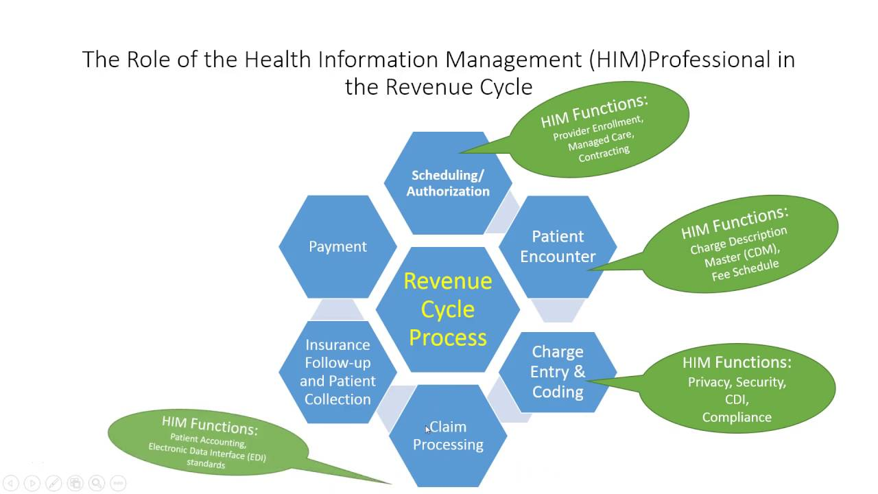 hight resolution of role of the him professional in the reimbursement revenue cycle