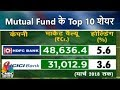 Your Money | Mutual Fund के Top 10 शेयर | CNBC Awaaz