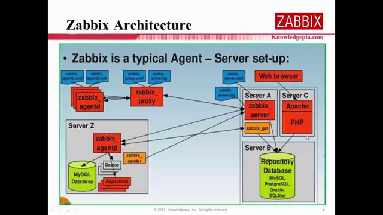 How to install zabbix 2 4 on centos 7 youtube for Architecture zabbix