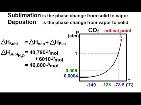 Chemistry - Liquids and Solids (57 of 59) Phase Change: Sublimation and Deposition