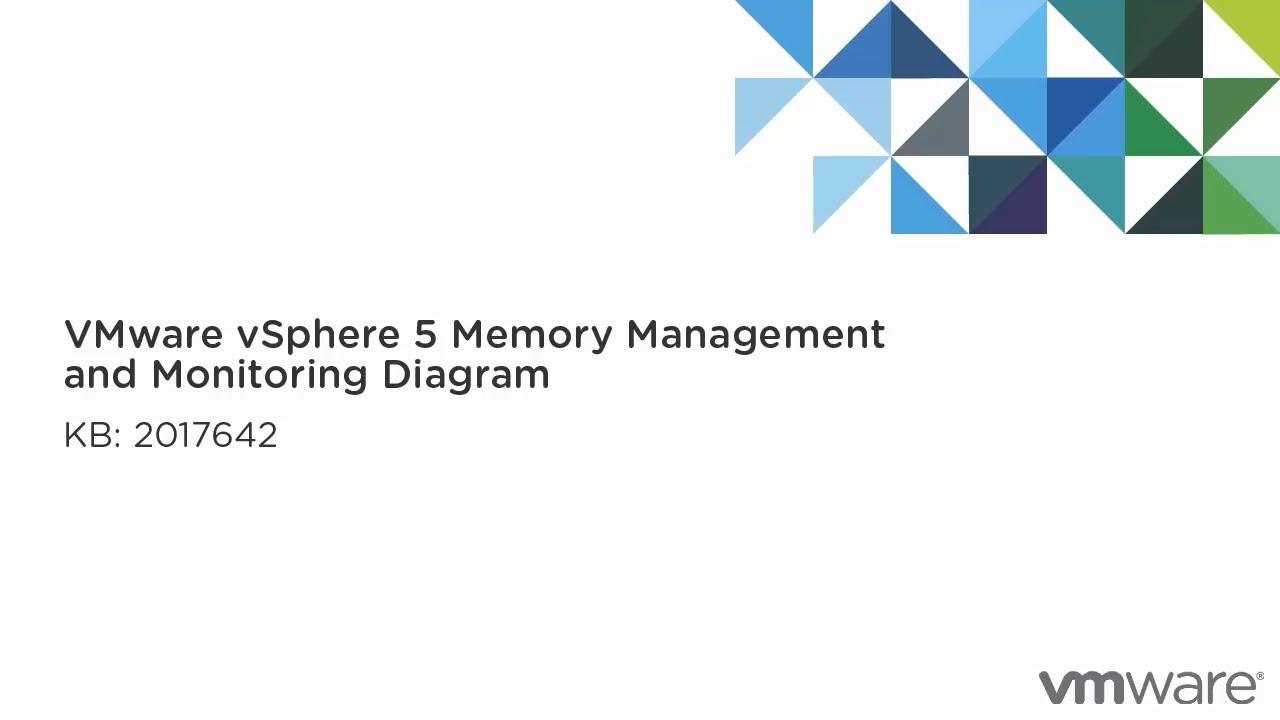 Vmware Vsphere 5 Memory Management And Diagram