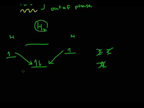 Introduction To Molecular Orbital Theory Youtube