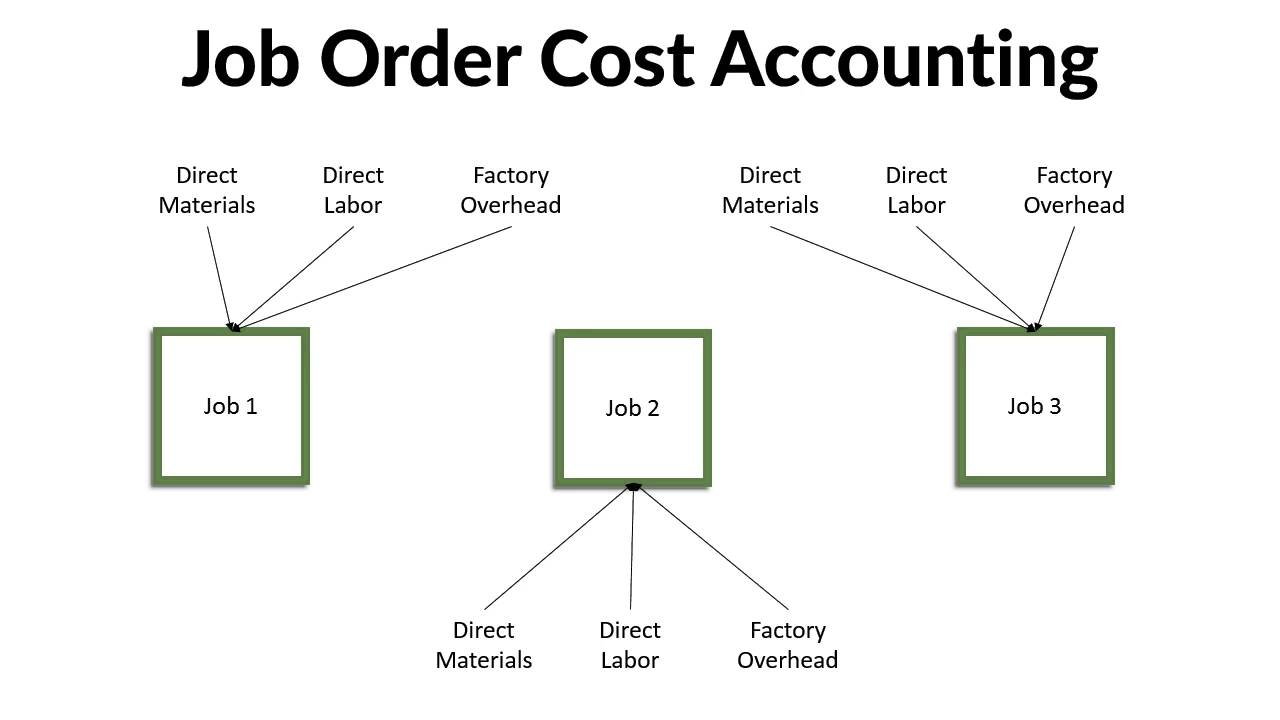 cost accounting overheads Overhead costs accounting email the overheads costs that are constant when totaled but variable in nature when calculated per unit are known as fixed overheads.
