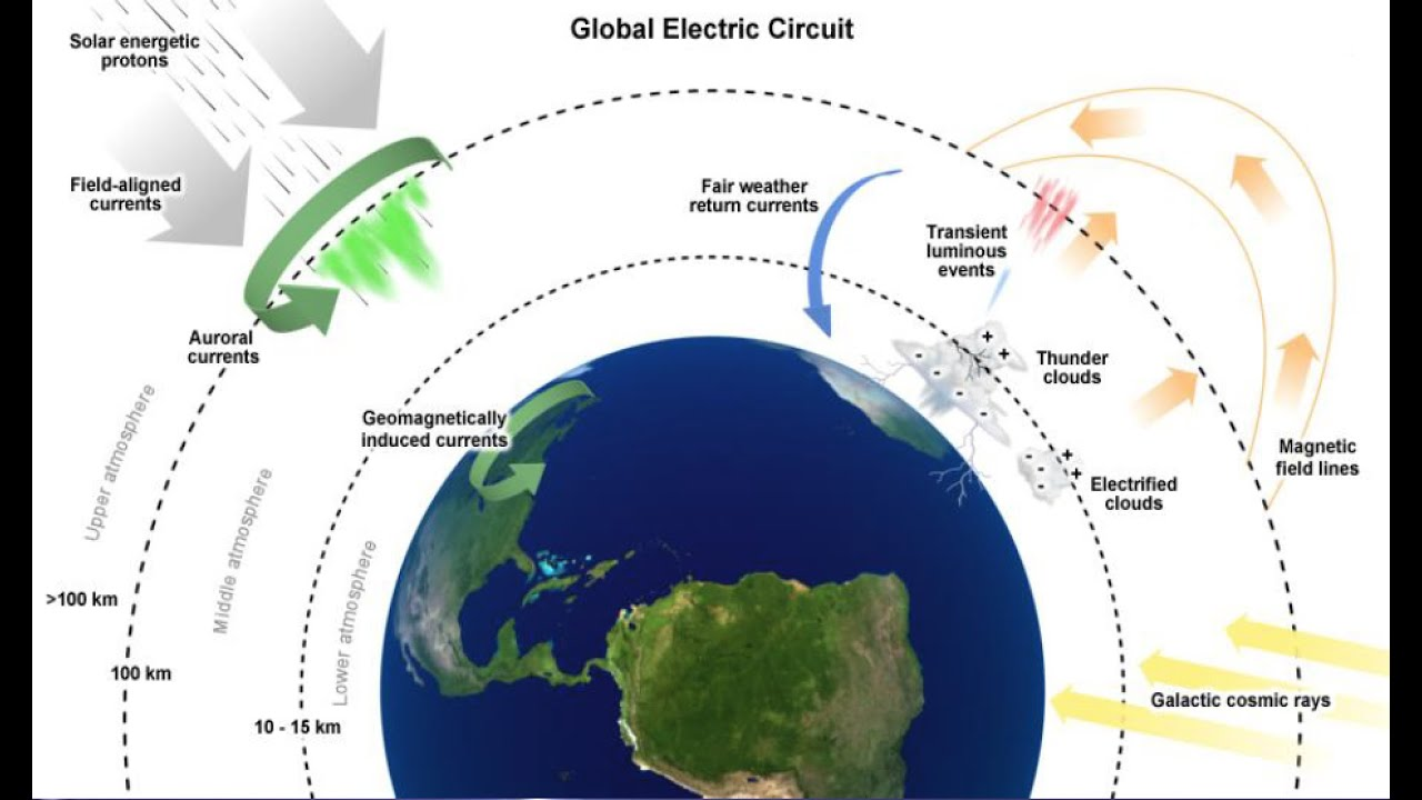 Image result for global electric circuit