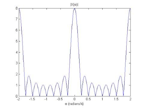 DSP Lecture 7: The Discrete-Time Fourier Transform