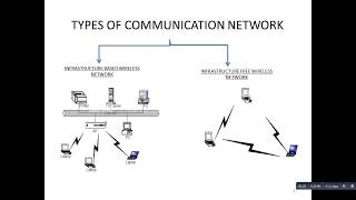 Introduction to MANET and Wireless Sensor Network