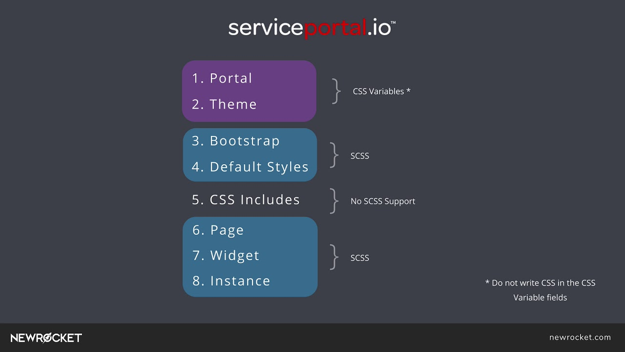 Documentation Archives - ServicePortal io