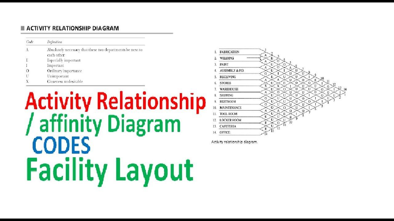 Activity Relationship Affinity Diagram Codes Facility Layout Youtube