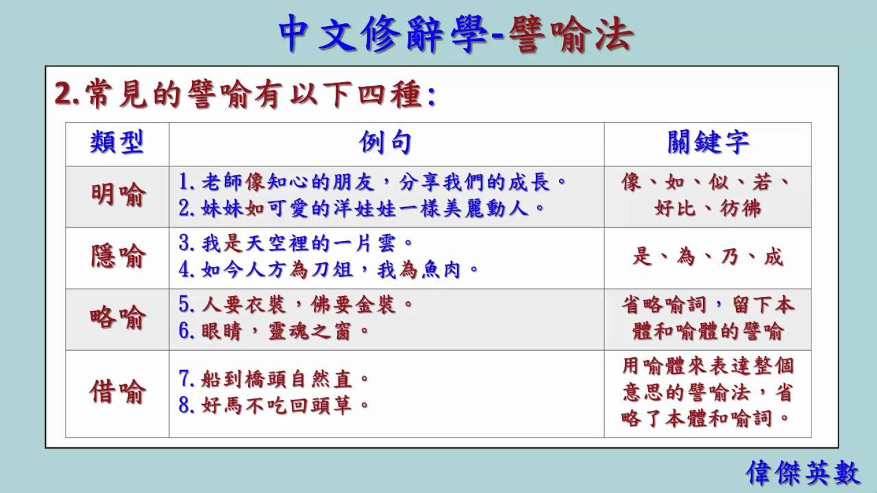中文修辭學 01 譬喻法 (Chinese Rhetoric) - YouTube