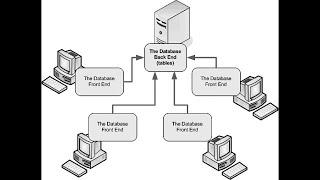 تقسيم ومشاركة قاعدة البيانات| اكسس 2010 | قناة A-Soft التعليمية