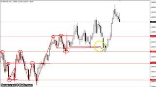 Forex Trading Full Course Tutorial 9 by Forex Master Step by Step Trading for Beginner in Hindi/Urdu