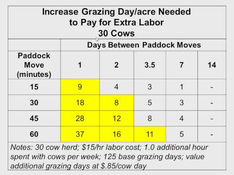 Keys to Profitablility with Ruminant Livestock
