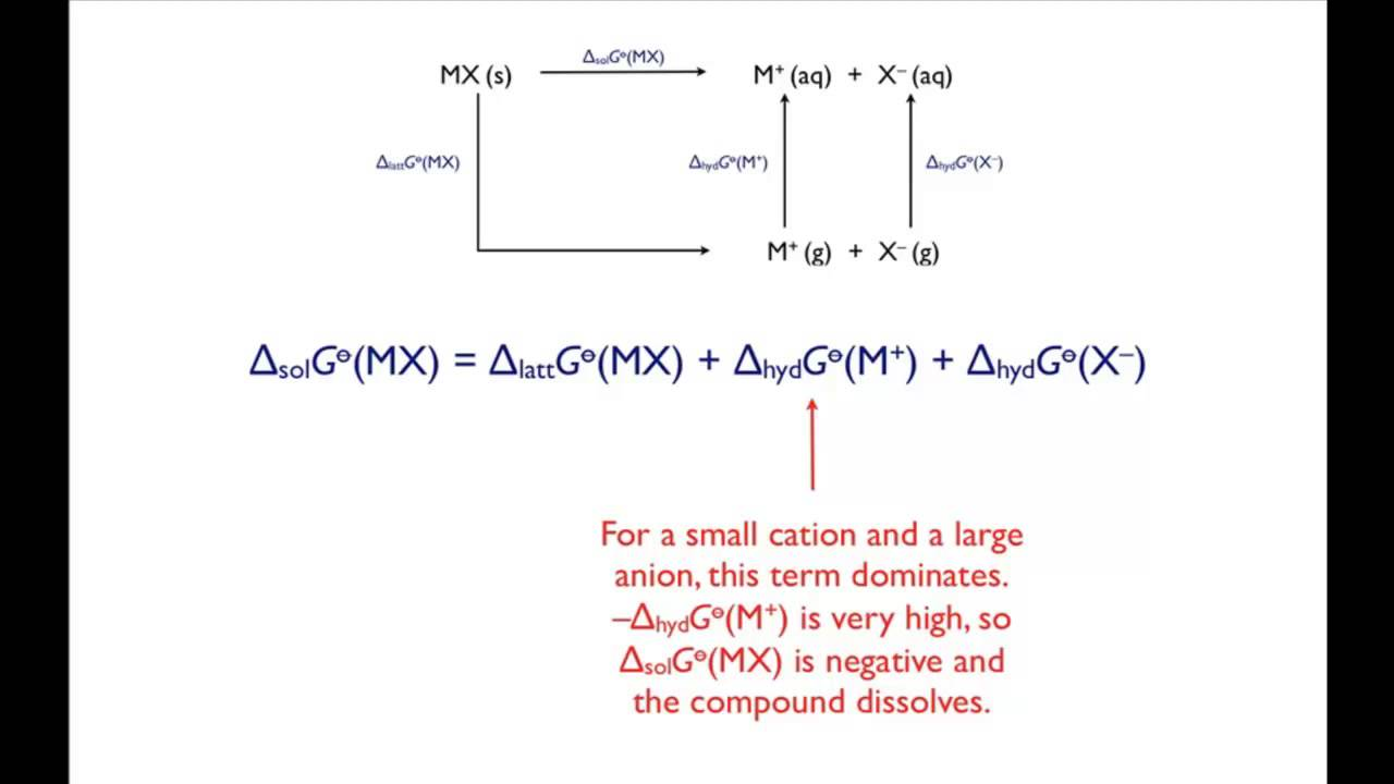 the solubility of group 1 salts - Periodic Table Of Elements Group 1a
